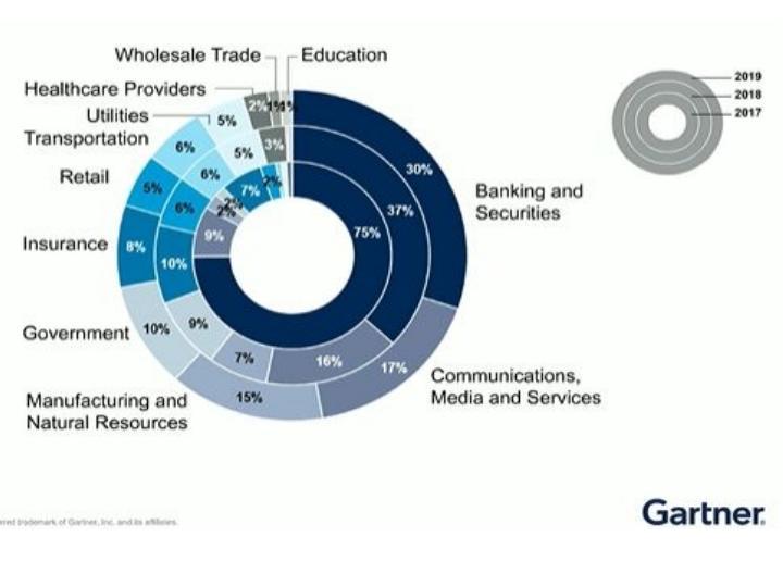 Blockchain in other industries